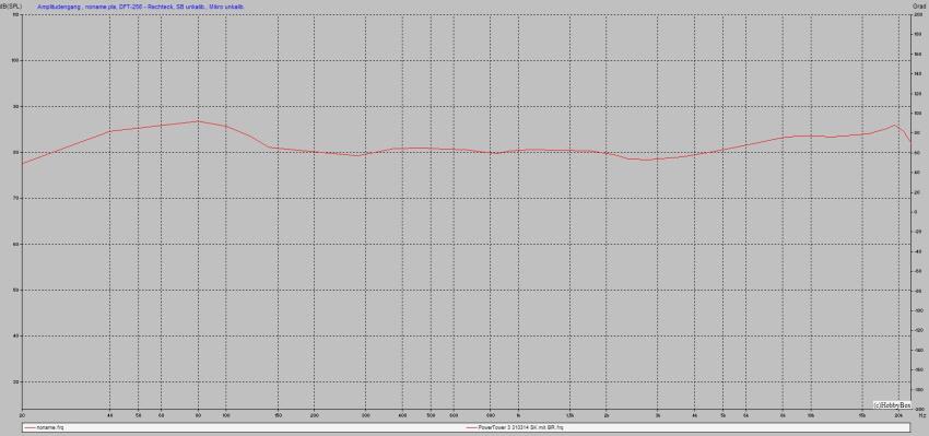 PowerTower3 Amplitudengang 850x399